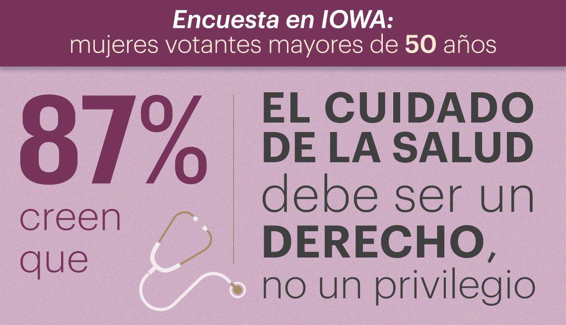 87 por ciento de mujeres encuestadas piensan que el cuidado de salud debe ser un derecho y no un privilegio