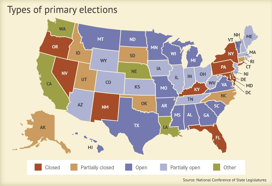 united states map that shows what types of primaries or caucuses each state holds whether it is open partially open closed partially closed or other