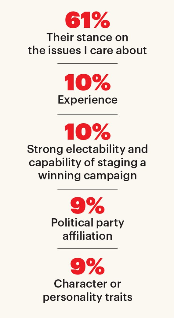 Qualities that people prefer in political candidates