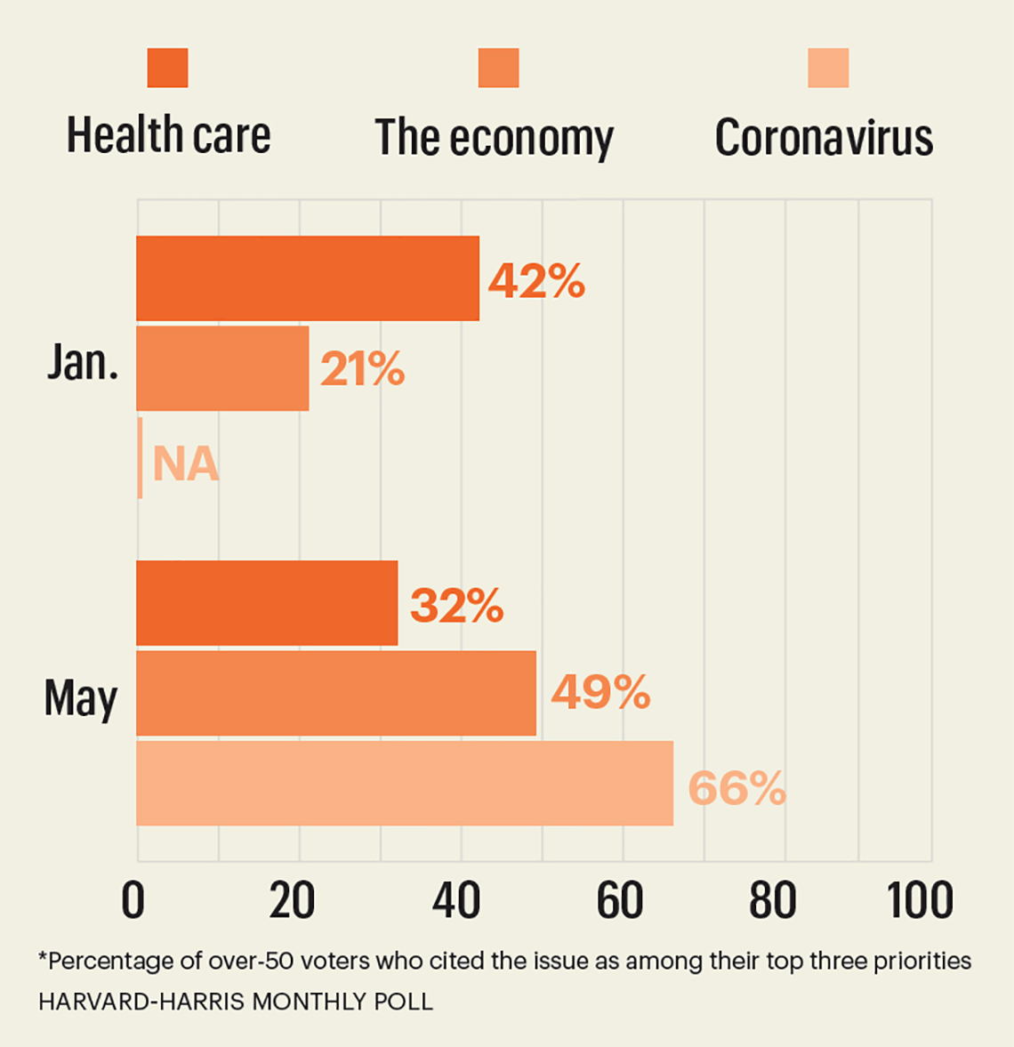 chart of top three issues for voters in january compared to may the coronavirus went from no concern to a big concern