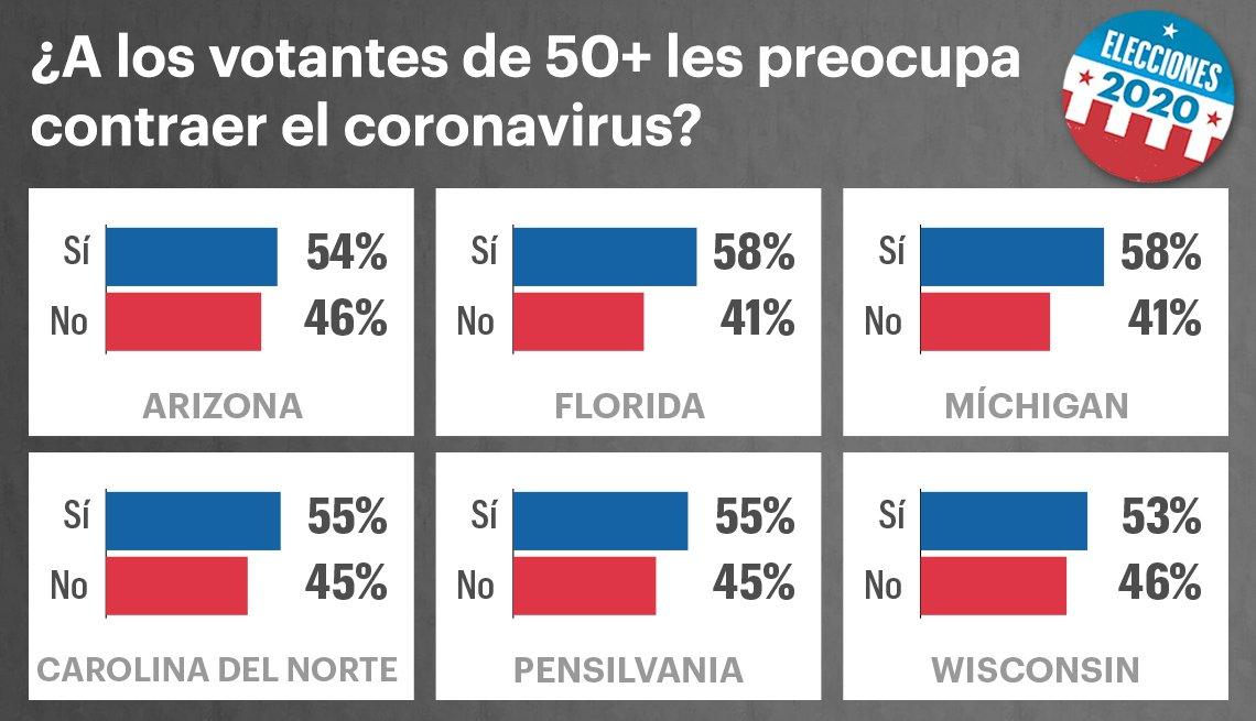 Gráfico de encuestas muestra la preocupación de los votantes por contraer el coronavirus