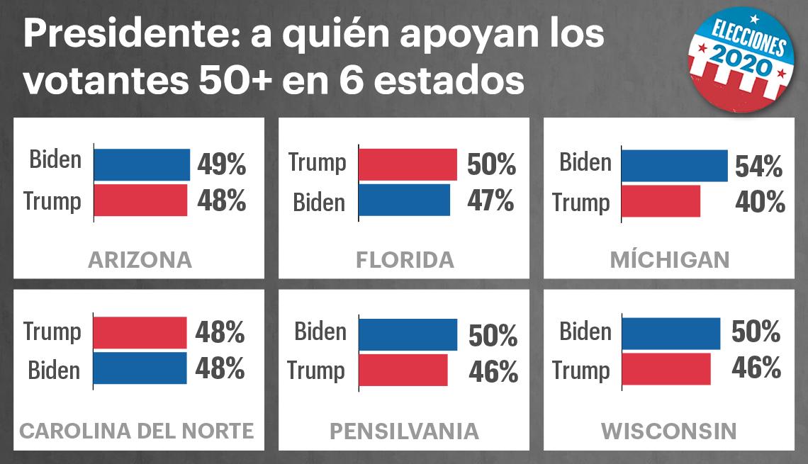 Gráfica muestra el porcentaje de personas y su intención de voto en varios estados