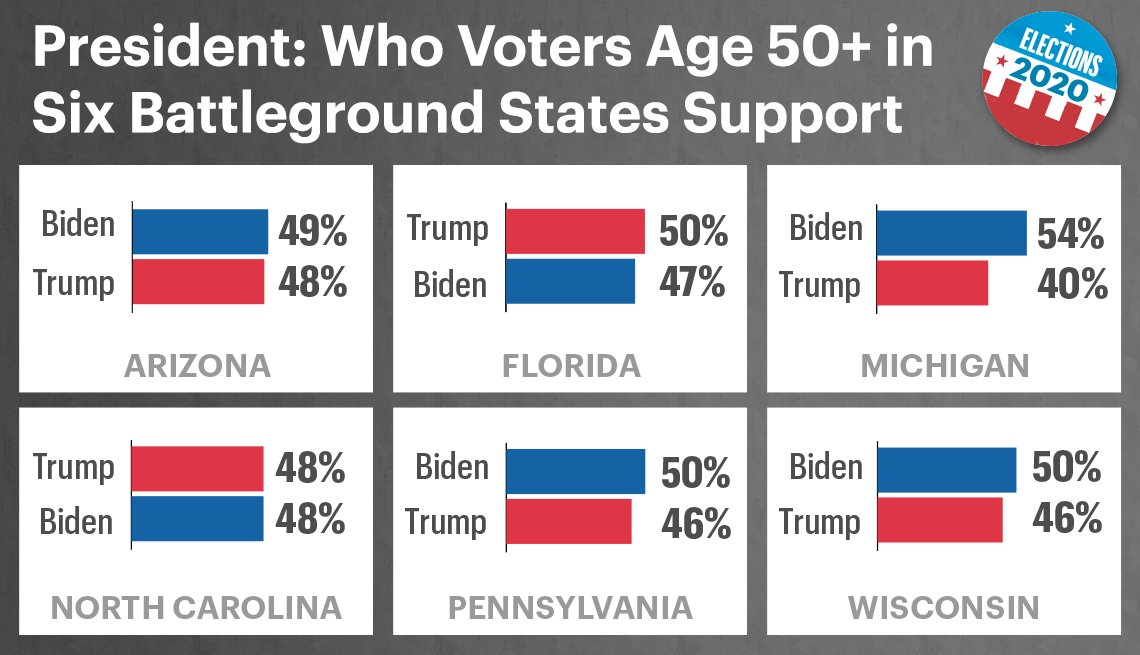 graphic showing the poll numbers for the twenty twenty presidential race in six battleground states