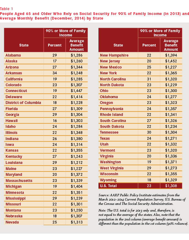 aarp-state-reliance-on-social-security-by-state-table-revised-2.png
