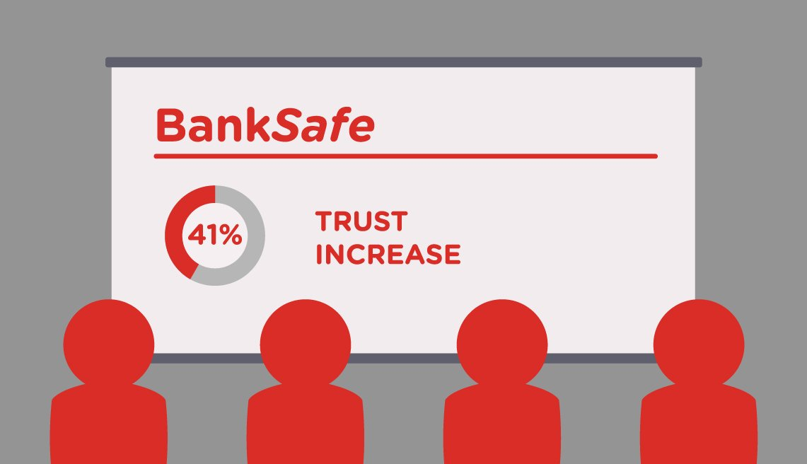 Illustration of four people looking at a screen with BankSafe 41% Trust Increase shown
