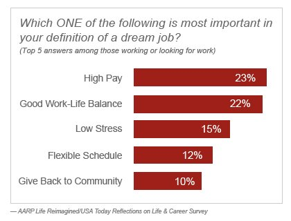 Infographic - Top 5 Answers on which is most important in your definition of a dream job