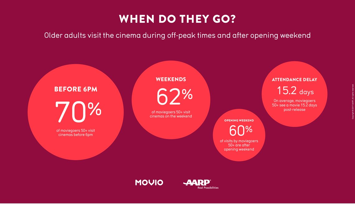 The 50+ Moviegoer, Attendance, Infographic, AARP Research