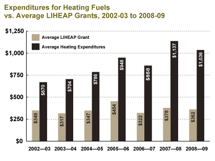 Expenditures for Heating Fuels vs. Average LIHEAP Grants,  2002-03 to 2008-09