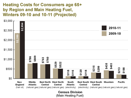Heatings Costs for Consumers age 65+ by Region and Main Heating Fuel, Winters 09-10 and 10-11 (Projected)