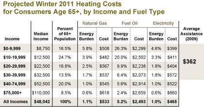 Projected Winter 2011 Heating Costs for Consumers Age 65+, by Income and Fuel Type