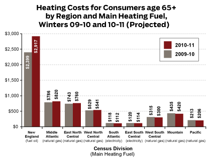Heating Costs for Consumers age 65+ by Region and Main Heating Fuel, Winters 09-10 and 10-11 (Projected)