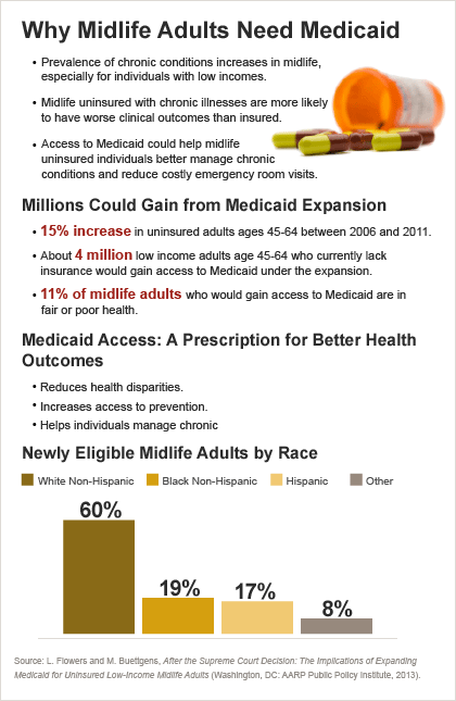 420-why-midlife-adults-need-medicaid.png