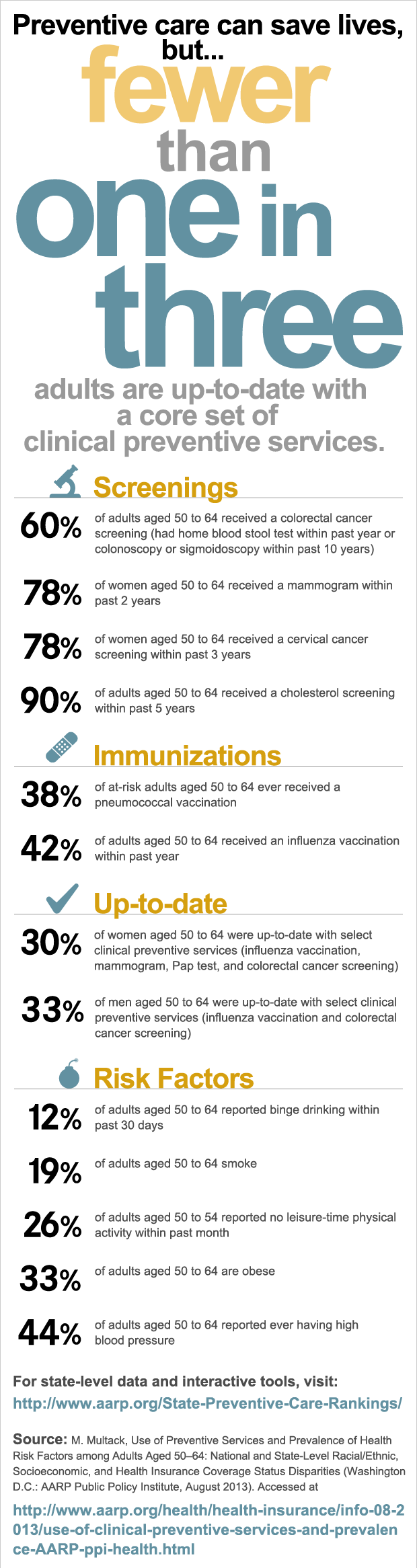 use-of-clinical-preventive-services-prevalence-of-health-risk-factors-AARP-ppi-health.png