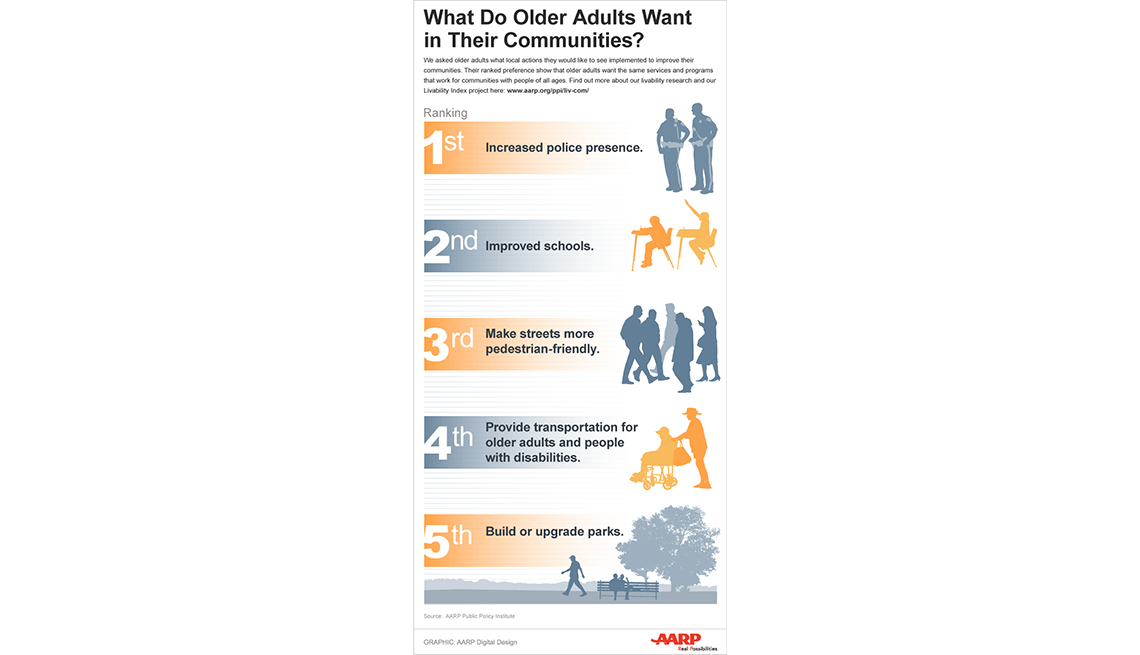 What is Livable? Community Preferences of Older Adults