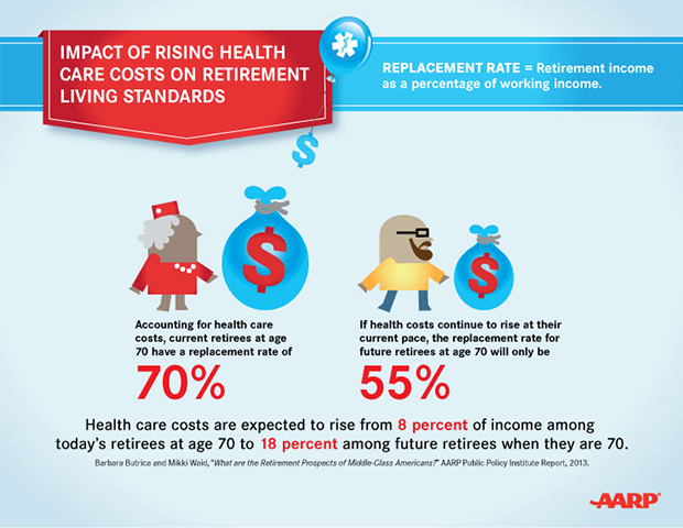 rising health care costs