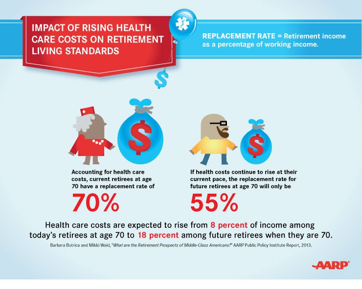 Impact of Rising Health Care Costs on Retirement Living Standards-Infographic