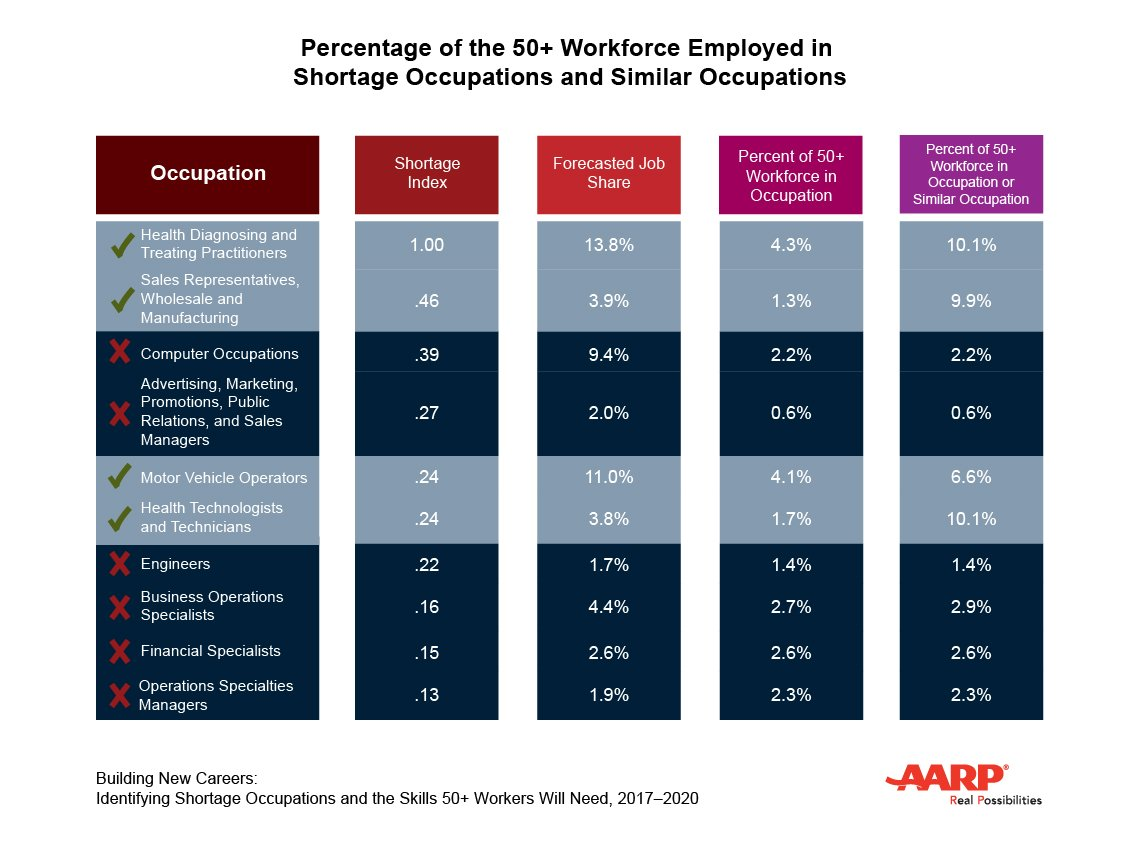Chart of 50+ Workforce Employed in Shortage Occupation and Similar Occupations