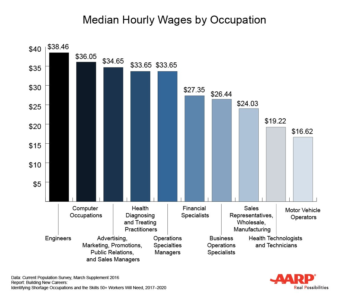 Chart of Median Hourly Wages by Occupation