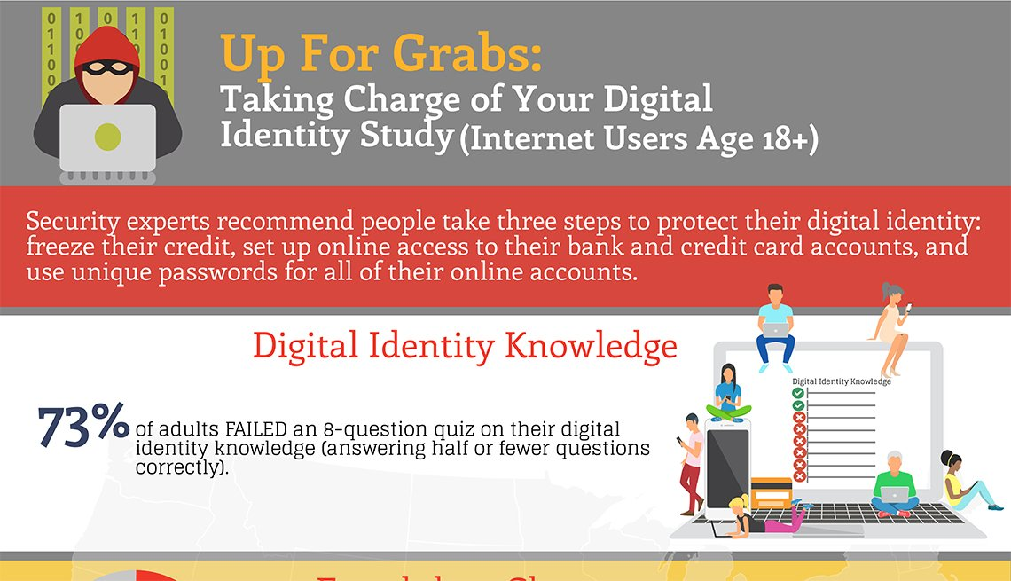 Up For Grabs: Taking Charge of Your Digital Identity Study: Infographic