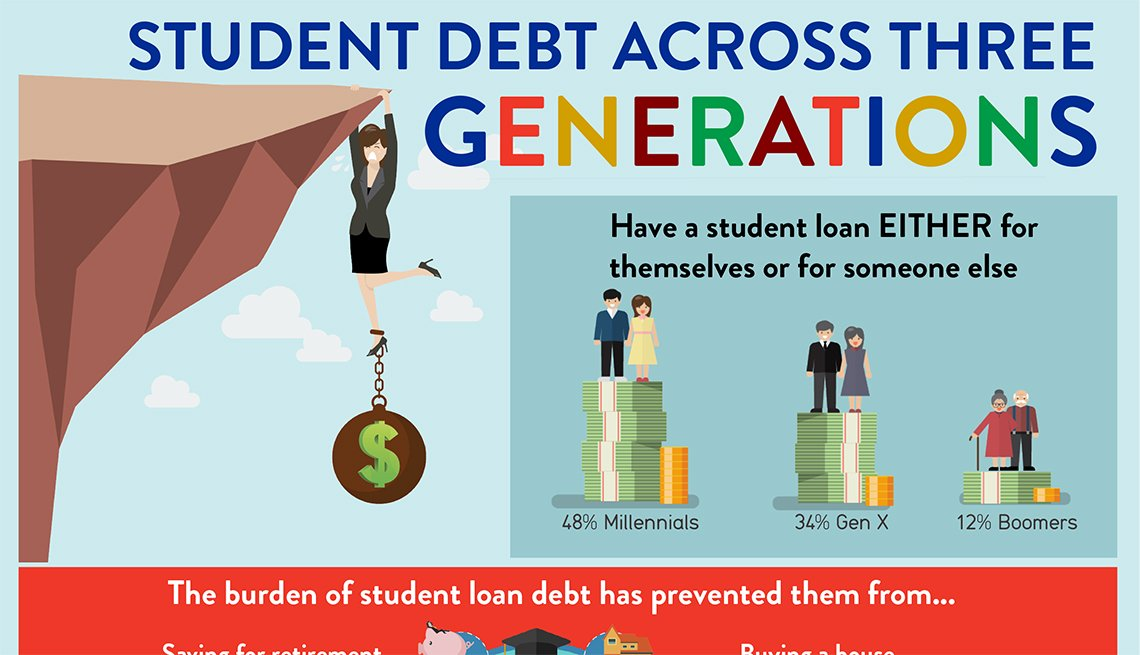 Student Debt Across Three Generations: Infographic