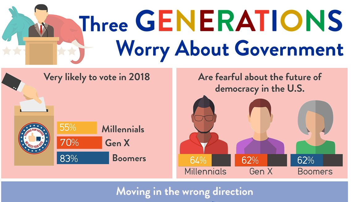 Three Generations Worry About Government: Infographic