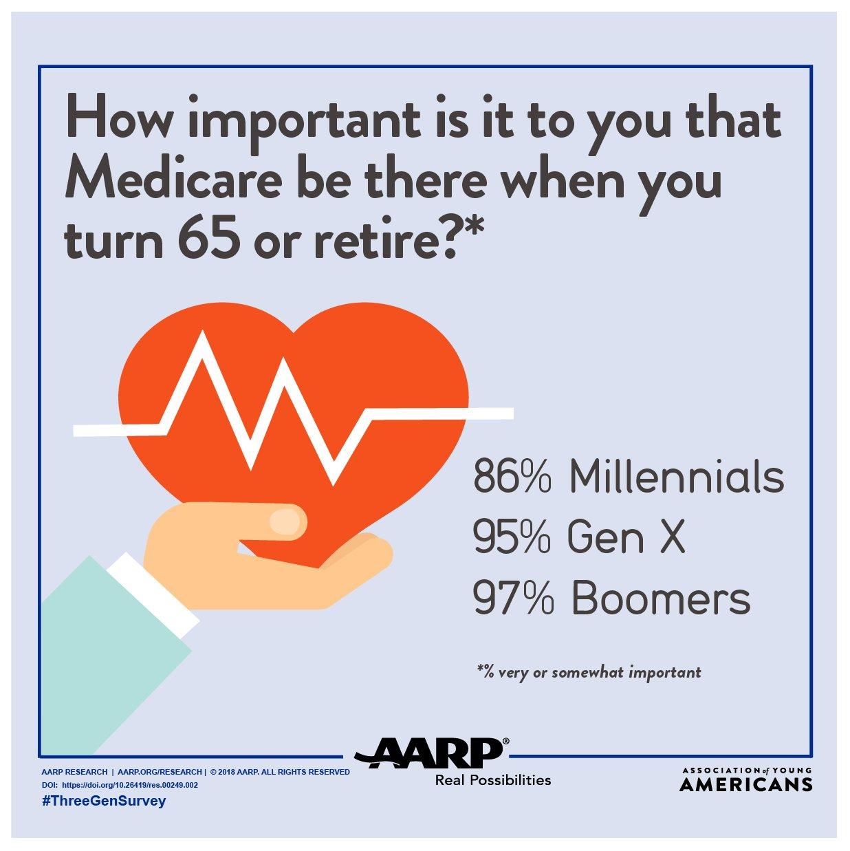 Three Generations Survey: Medicare Graphic