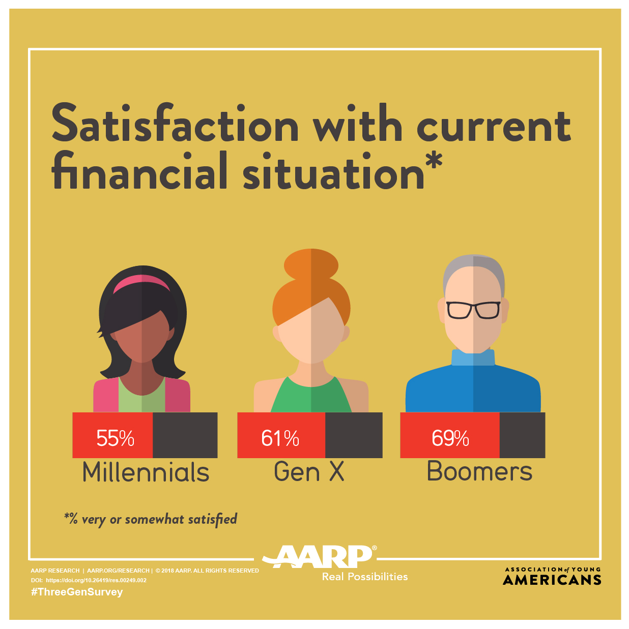 Three Generations Survey: Financial Satisfaction Graphic