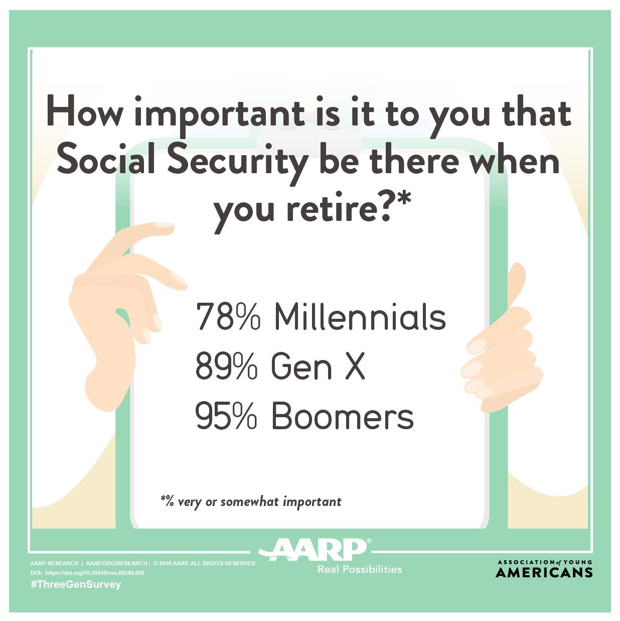 Three Generation Survey: Social Security Graphic