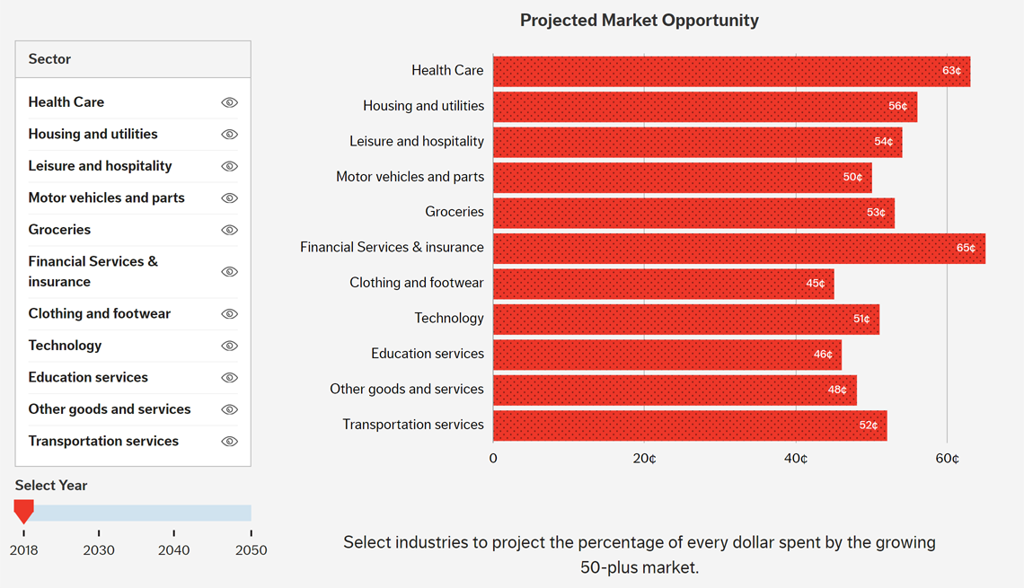 Longevity Economy: Projected Market Opportunity