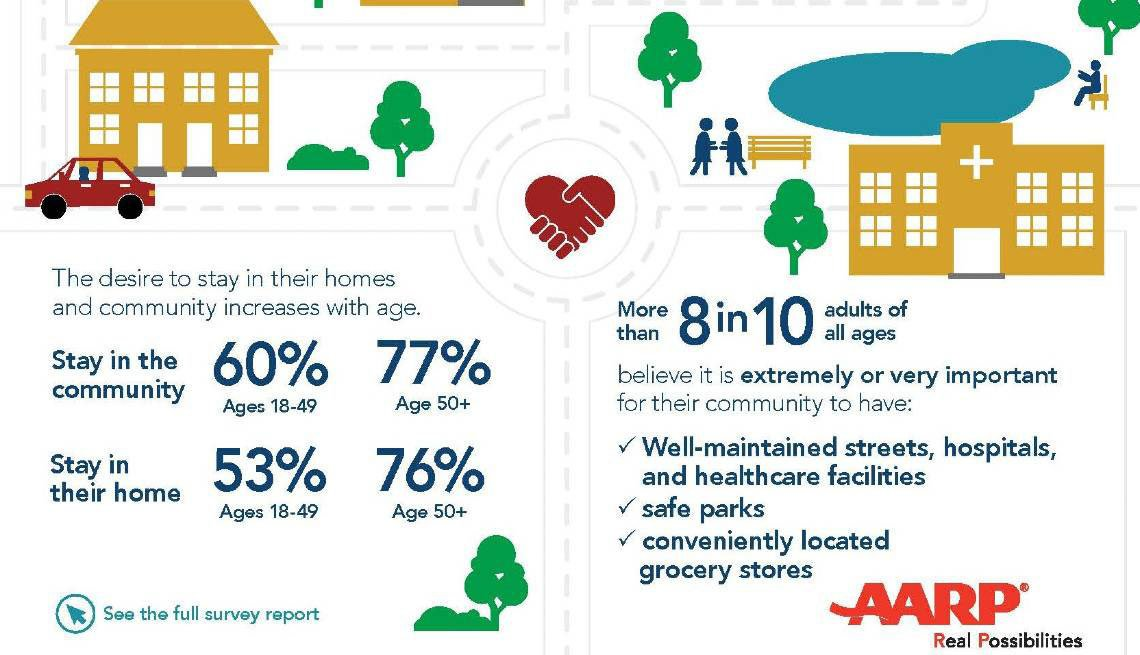 Staying in the Home and Community Infographic