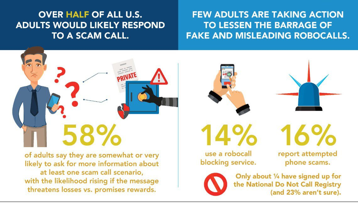 National Robocall Spoofing Survey Infogrphic