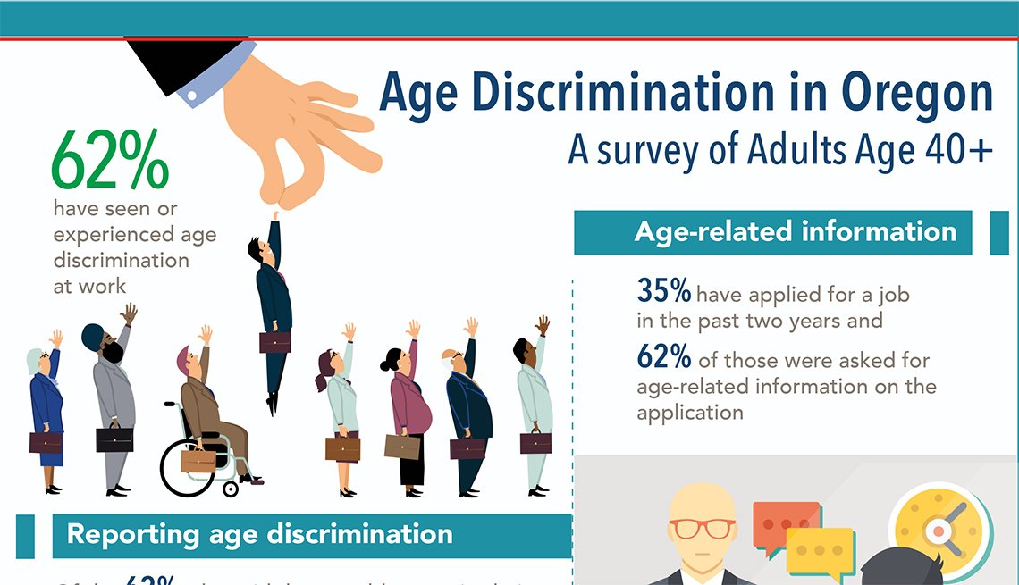 Age Discrimination in Oregon:  A Survey of Adults Ages 40+ Infographic