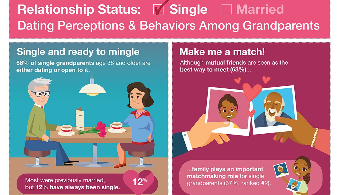 Relationship Status: Single - Dating Perceptions and Behaviors Among Grandparents: Infographic