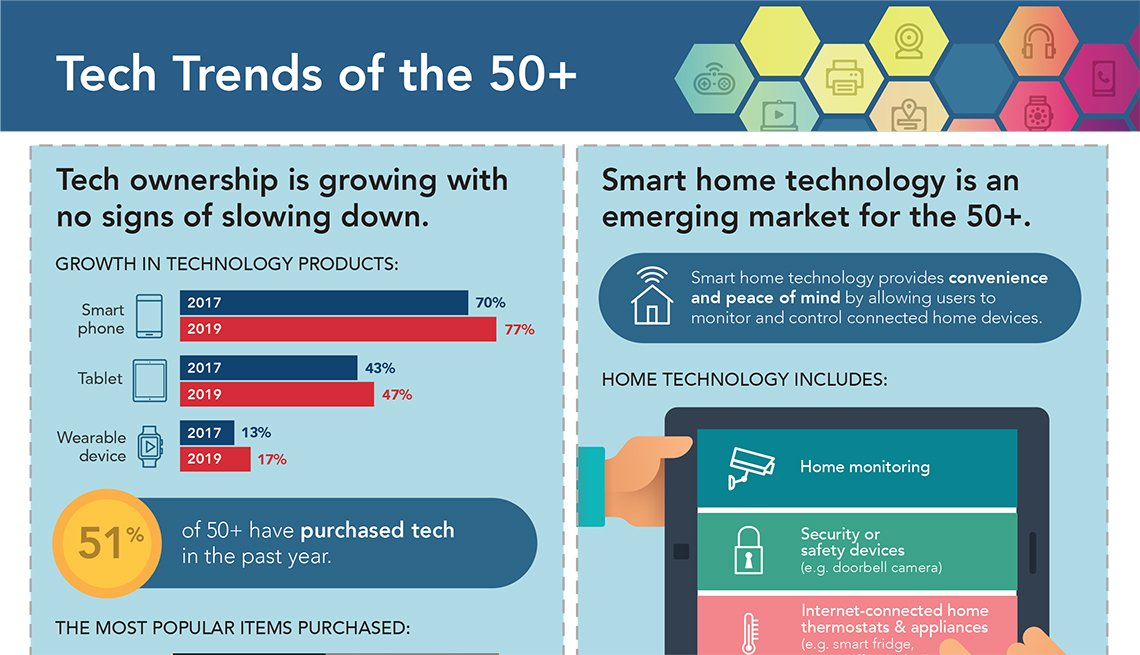 2020 Tech and the 50+ Survey Featured Infographic