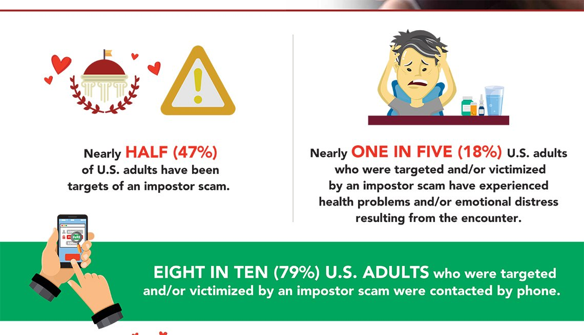 Impostor Scams National Featured Infographic