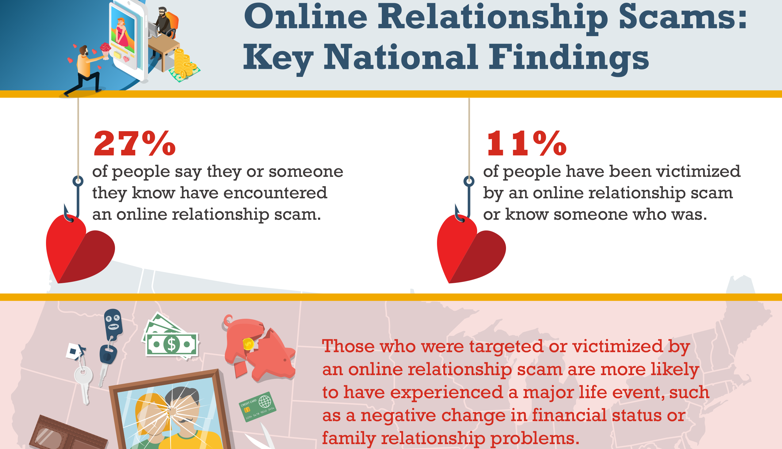 Online Relationship Scams: Key National Findings: Infographic