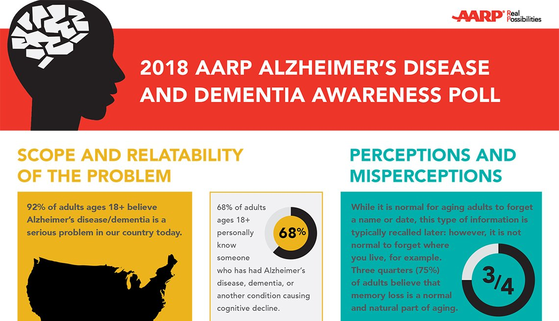AARP Alzheimer's Disease and Dementia Awareness Poll 2018: Infographic
