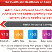 AARP Infographic The Health and Healthcare of Asian Americans and Pacific Islanders Age 50+