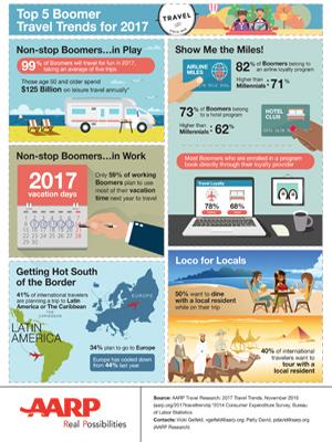 New York Life Aarp >> AARP Research Infographics - AARP