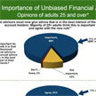 Attitudes Toward The Importance of Unbiased Financial Advice - Infographic