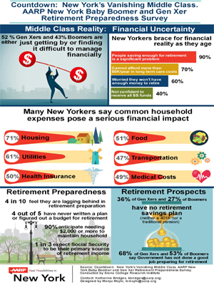 Countydown:  New York Vanishing Middle Class Infographic