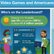 Video Games and Americans Age 50-Plus Infographic
