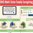 2015 Multi-State Family Caregiving Summary