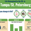 Life Reimagined by the 50+ in Tampa/St. Petersburg
