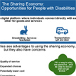 The Sharing Economy Infographic