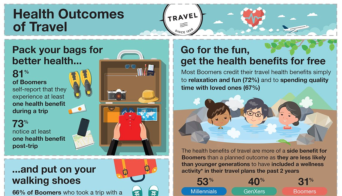 Health Outcomes of Travel: Infographic