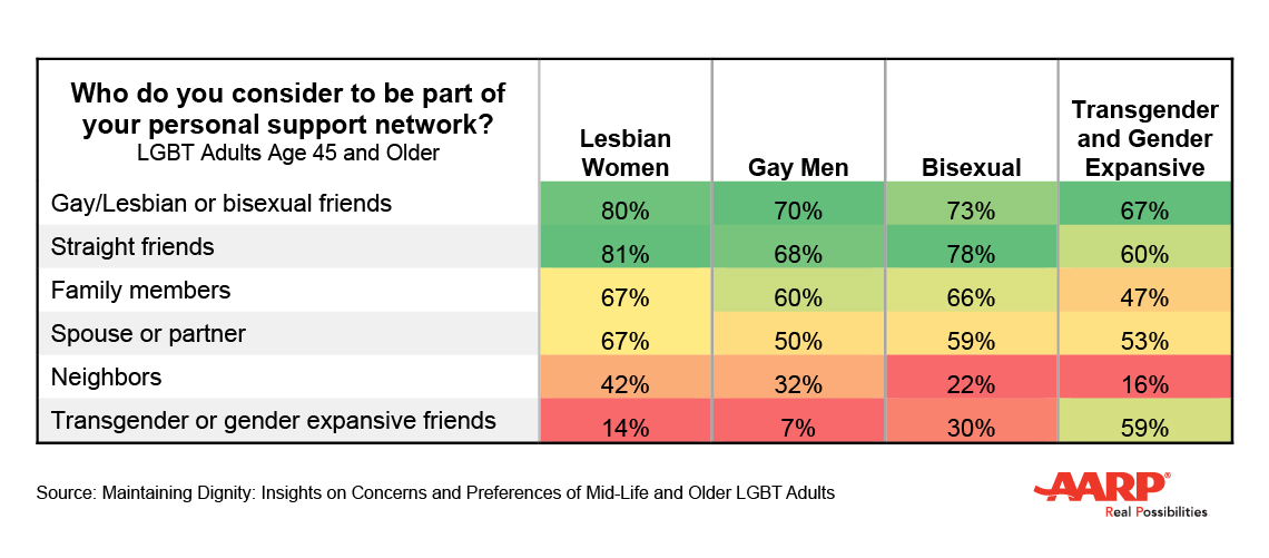 LGBT Personal Network Chart