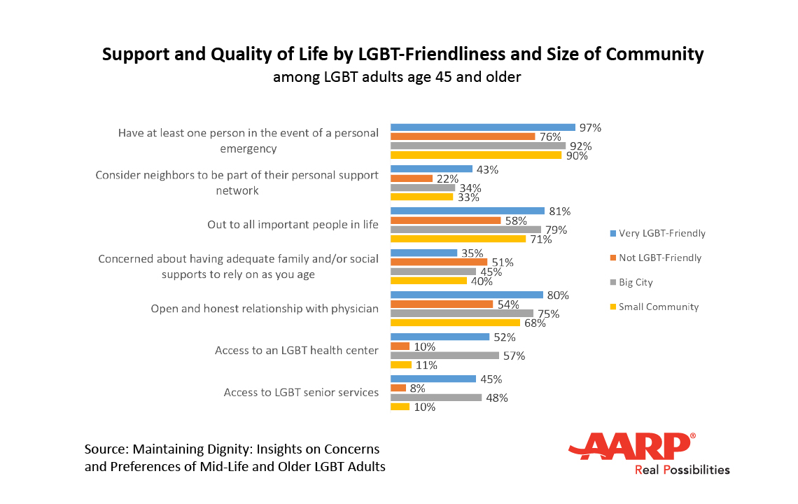 LGBT Support and Quality of Life Chart