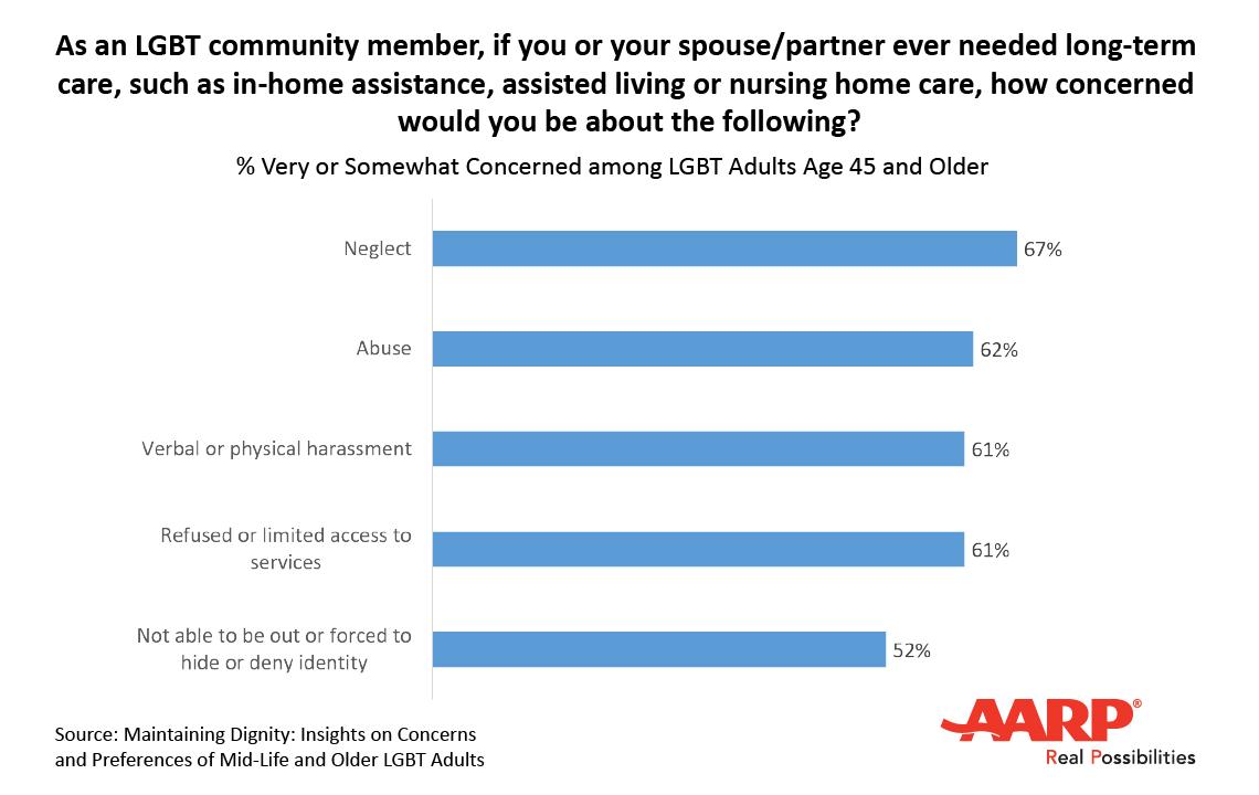LGBT Long-Term Care for Spouse Chart
