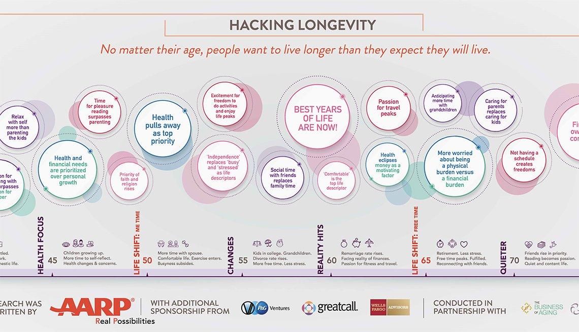 Living 100 Hacking Longevity Infographic